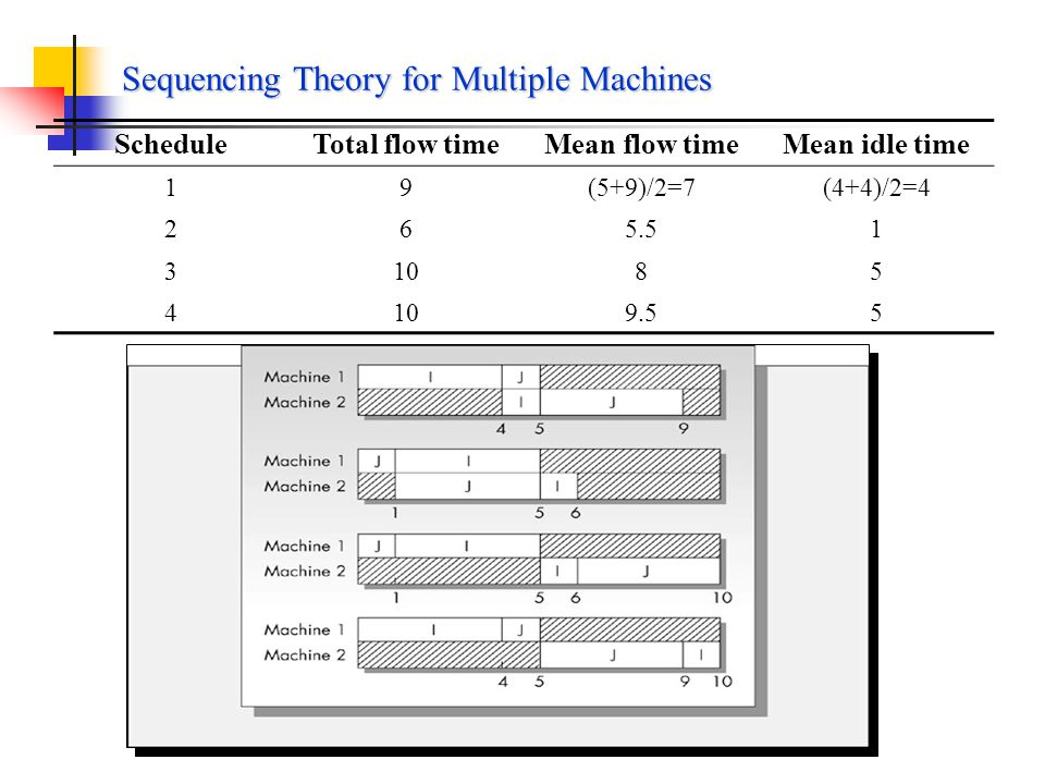 Machine 1Machine 2 Job I41 Job J14 Gantt chart Suppose that two jobs, I and J, are to be scheduled on two machines, 1 and 2, the processing times are Assume that both jobs must be processed first on machine 1 and then on machine 2.