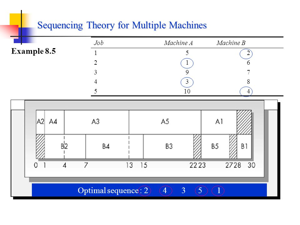 1.Scheduling n Jobs on Two Machines Theorem 8.2 The optimal solution for scheduling n jobs on two machines is always a permutation schedule. A very ef