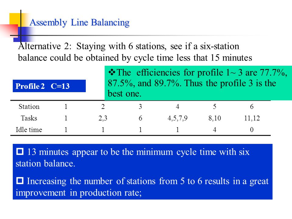 Profile 2: Increasing cycle time from 15 to 16 Station12345 Tasks12,3,4,56,97,8,1011,12 Idle time40303 Increasing the cycle time from 15 to 16, the total idle time has been cut down from 20 min/units to 10; resulting in a substantial improvement in balancing rate.
