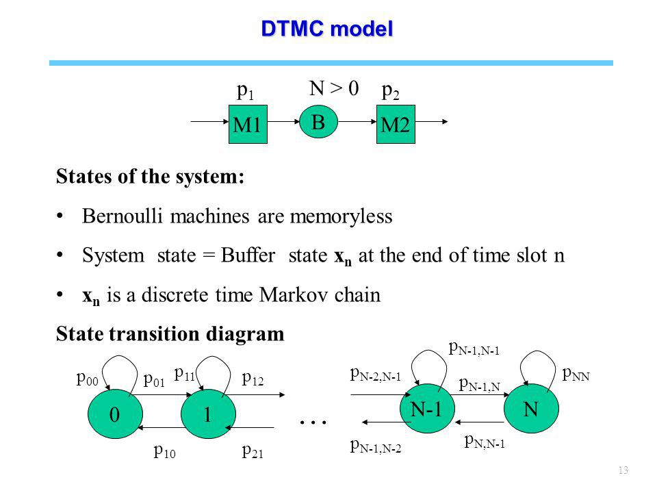 13 States of the system: Bernoulli machines are memoryless System state = Buffer state x n at the end of time slot n x n is a discrete time Markov chain State transition diagram M1 B M2 p1p1 p2p2 N > 0 01 N-1N p 01 … p 12 p N-2,N-1 p N-1,N p 10 p 21 p N-1,N-2 p N,N-1 p 00 p 11 p NN p N-1,N-1 DTMC model