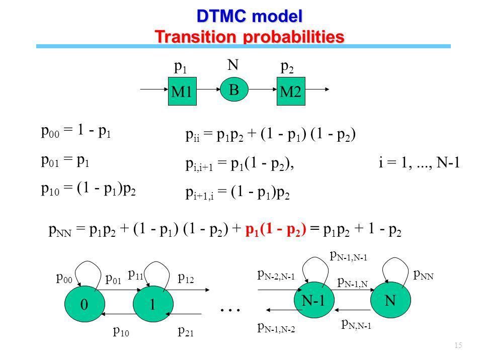 15 DTMC model Transition probabilities p 00 = 1 - p 1 p 01 = p 1 p 10 = (1 - p 1 )p 2 M1 B M2 p1p1 p2p2 N 01 N-1N p 01 … p 12 p N-2,N-1 p N-1,N p 10 p