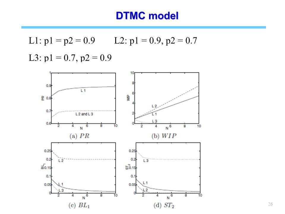 26 DTMC model L1: p1 = p2 = 0.9 L2: p1 = 0.9, p2 = 0.7 L3: p1 = 0.7, p2 = 0.9