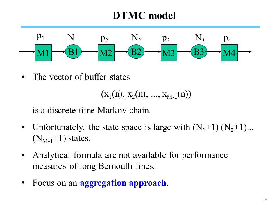 29 DTMC model The vector of buffer states (x 1 (n), x 2 (n),..., x M-1 (n)) is a discrete time Markov chain.