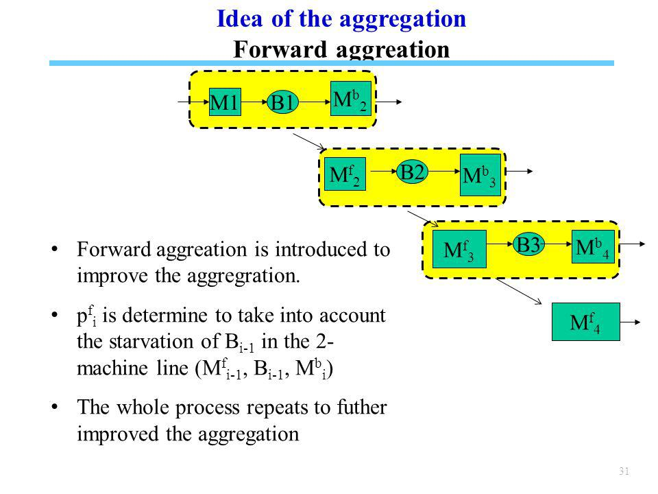 31 Idea of the aggregation Forward aggreation Forward aggreation is introduced to improve the aggregration.