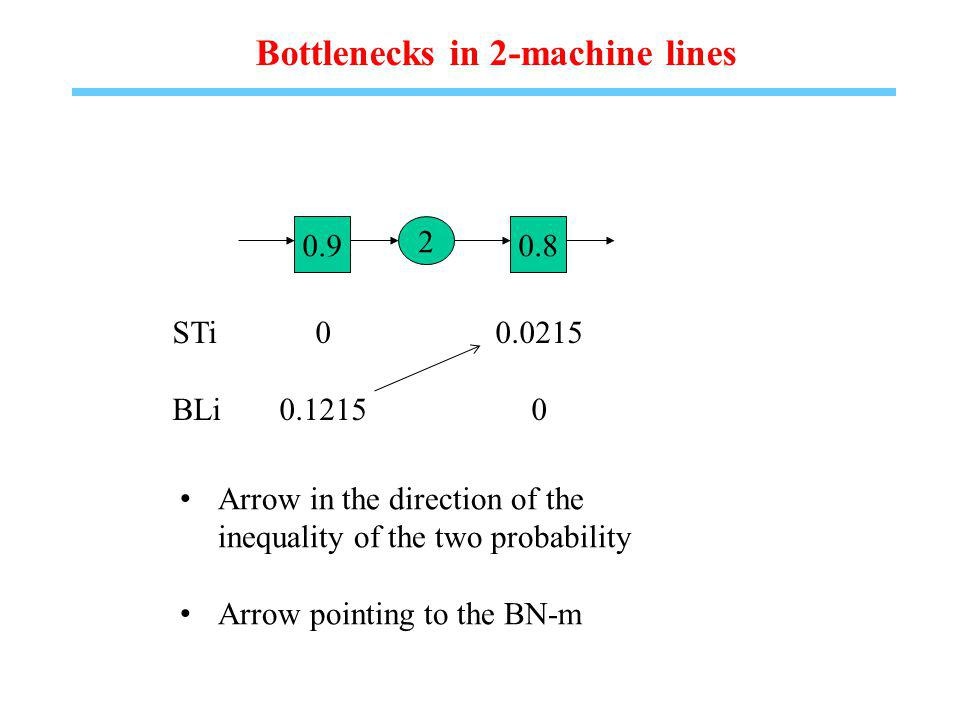 Bottlenecks in 2-machine lines STi00.0215 BLi0.12150 0.9 2 0.8 Arrow in the direction of the inequality of the two probability Arrow pointing to the BN-m