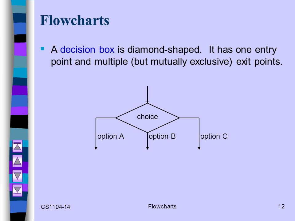 CS1104-14 Flowcharts12 Flowcharts A decision box is diamond-shaped. It has one entry point and multiple (but mutually exclusive) exit points. choice o
