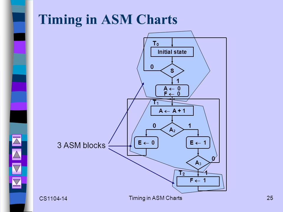 CS1104-14 Timing in ASM Charts25 Timing in ASM Charts 3 ASM blocks Initial state S A 0 F 0 A A + 1 A2A2 E 0E 1 A3A3 F 1 0 0 0 1 1 1 T2T2 T1T1 T0T0