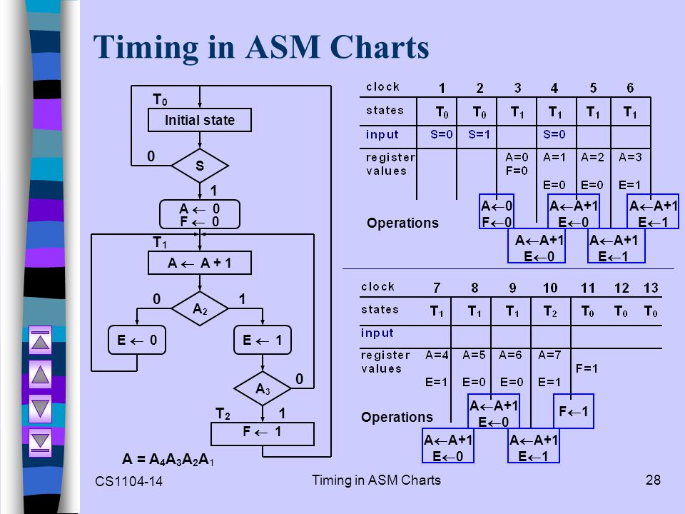 CS1104-14 Timing in ASM Charts28 Timing in ASM Charts A = A 4 A 3 A 2 A 1 Initial state S A 0 F 0 A A + 1 A2A2 E 0E 1 A3A3 F 1 0 0 0 1 1 1 T2T2 T1T1 T