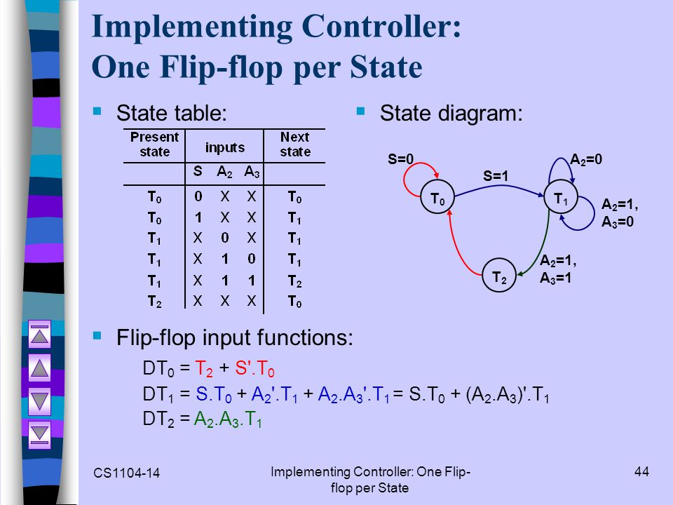 CS1104-14 Implementing Controller: One Flip- flop per State 44 Implementing Controller: One Flip-flop per State State table: State diagram: T0T0 S=0A