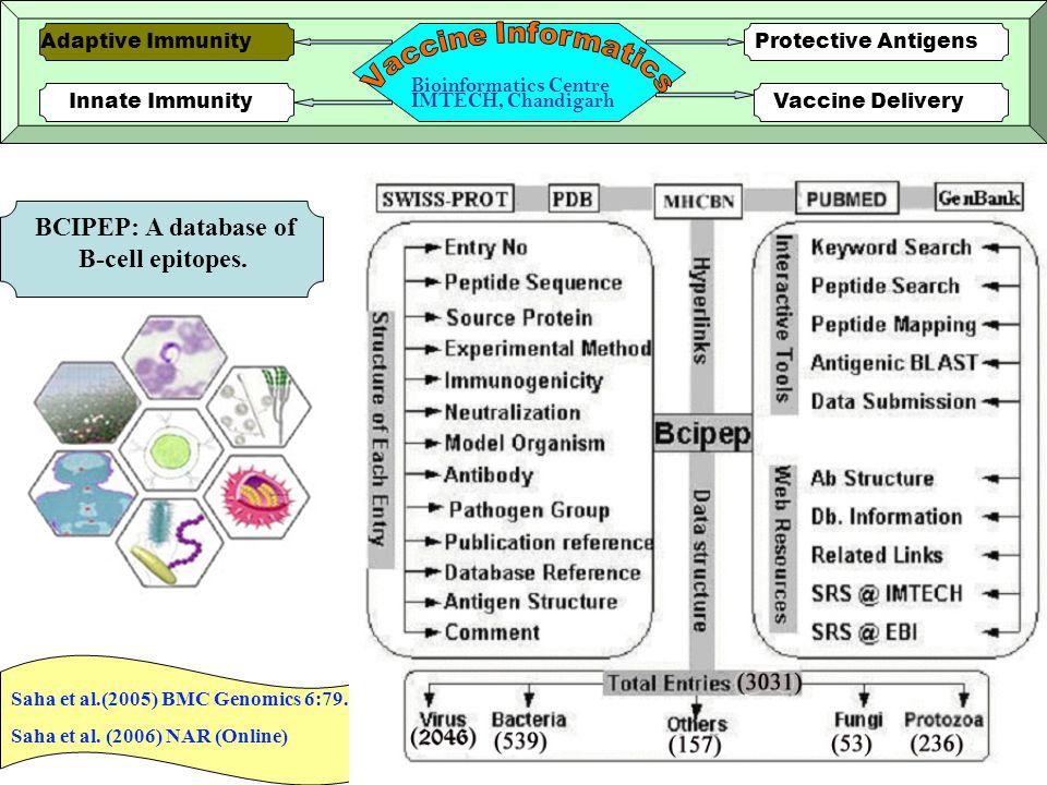 9 Innate ImmunityVaccine Delivery Protective AntigensAdaptive Immunity Bioinformatics Centre IMTECH, Chandigarh