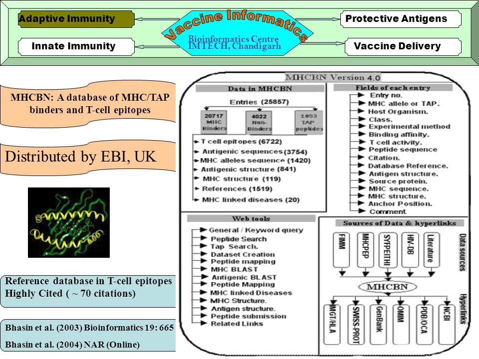 5 Innate ImmunityVaccine Delivery Protective AntigensAdaptive Immunity Bioinformatics Centre IMTECH, Chandigarh