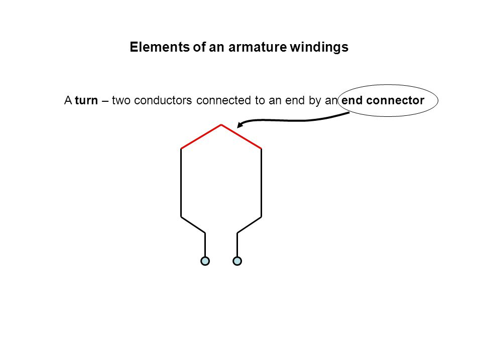Elements of an armature windings A coil – several turns connected in series