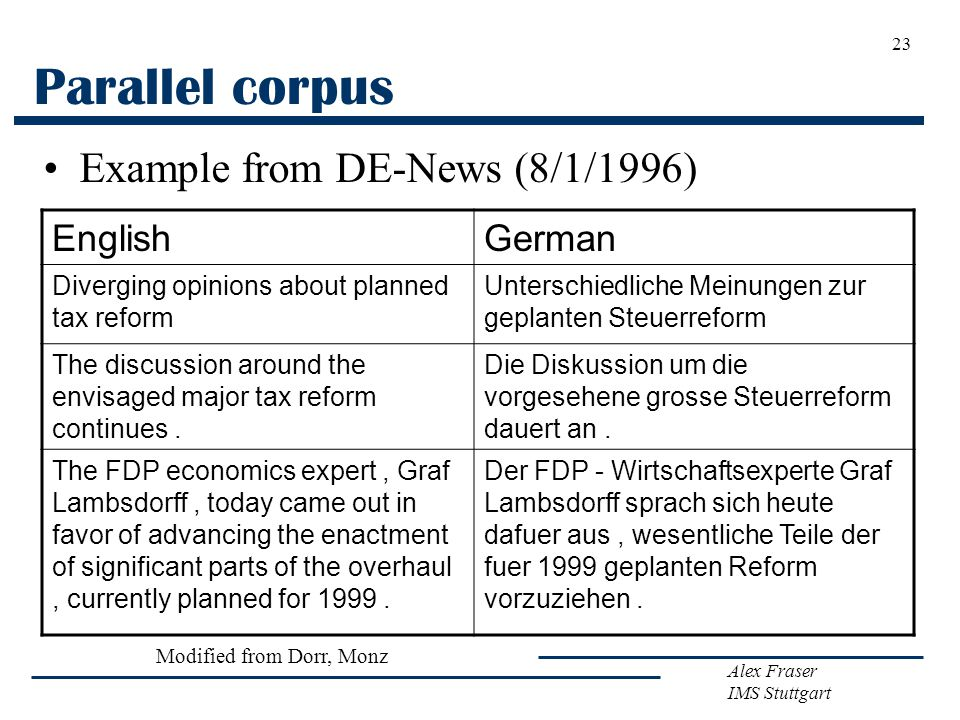 Alex Fraser IMS Stuttgart 23 Parallel corpus Example from DE-News (8/1/1996) EnglishGerman Diverging opinions about planned tax reform Unterschiedliche Meinungen zur geplanten Steuerreform The discussion around the envisaged major tax reform continues.