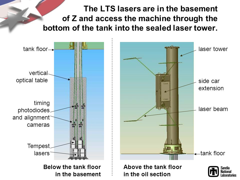 The LTS lasers are in the basement of Z and access the machine through the bottom of the tank into the sealed laser tower.