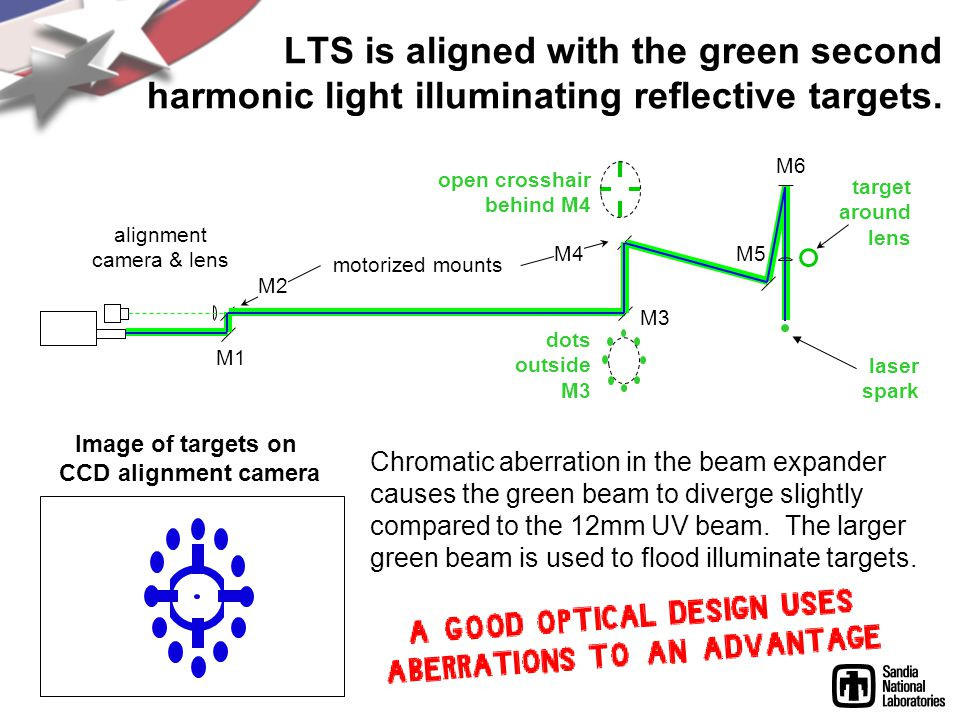 LTS is aligned with the green second harmonic light illuminating reflective targets.