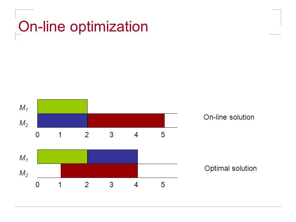 On-line optimization M1M1 M2M2 0 1 2 3 4 5 M1M1 M2M2 On-line solution Optimal solution