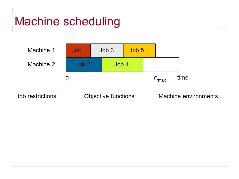Machine scheduling Job 1Job 3 Job restrictions: Job 4 Job 5Machine 1 Machine 2 time 0C max Objective functions:Machine environments: Job 2