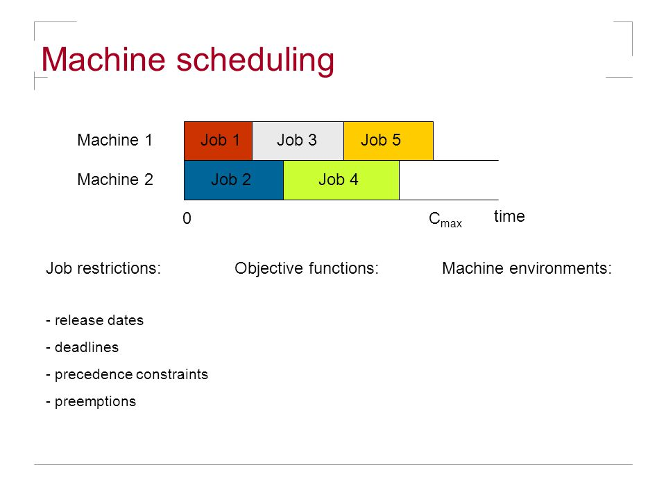 Machine scheduling Job 1Job 3 Job restrictions: Job 4 Job 5Machine 1 Machine 2 time 0C max Objective functions:Machine environments: - release dates -