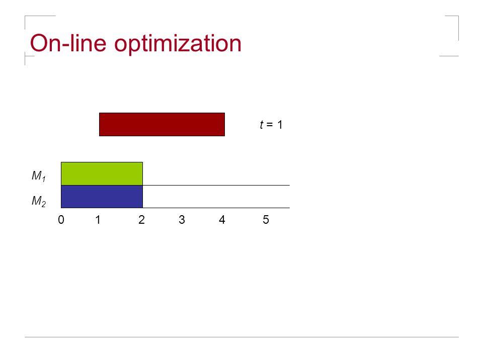 On-line optimization M1M1 M2M2 0 1 2 3 4 5 t = 1