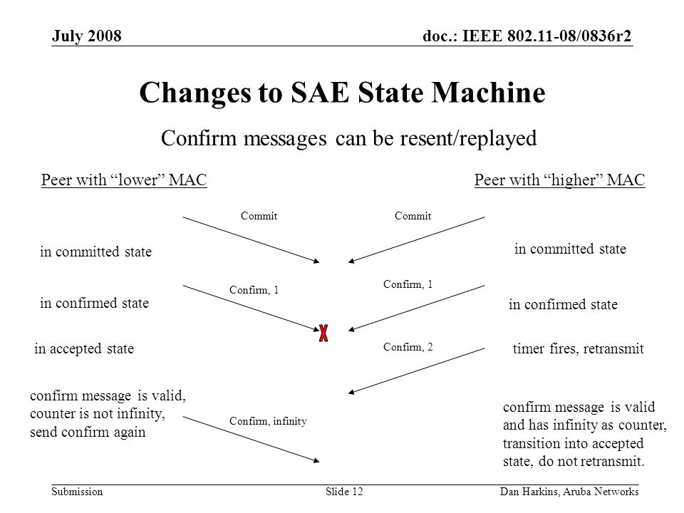 doc.: IEEE 802.11-08/0836r2 Submission July 2008 Dan Harkins, Aruba NetworksSlide 12 Changes to SAE State Machine Peer with lower MACPeer with higher MAC Commit Confirm, infinity Confirm, 1 Confirm messages can be resent/replayed Confirm, 1 in committed state in confirmed state Confirm, 2 in accepted state confirm message is valid and has infinity as counter, transition into accepted state, do not retransmit.