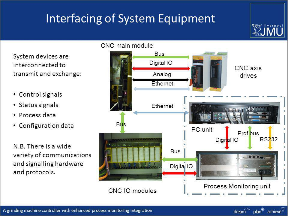Interfacing of System Equipment A grinding machine controller with enhanced process monitoring integration System devices are interconnected to transmit and exchange: Control signals Status signals Process data Configuration data N.B.