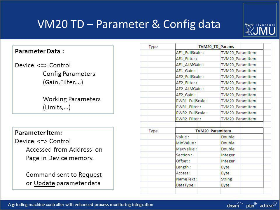 A grinding machine controller with enhanced process monitoring integration VM20 TD – Parameter & Config data Parameter Data : Device Control Config Parameters (Gain,Filter,…) Working Parameters (Limits,…) Parameter Item: Device Control Accessed from Address on Page in Device memory.
