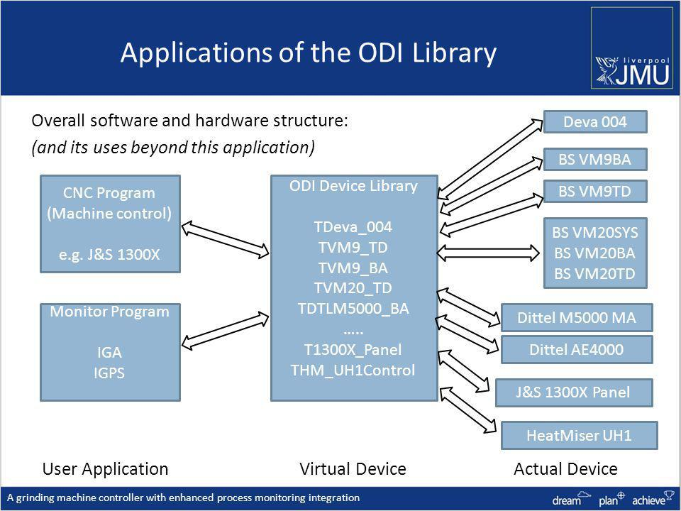 Applications of the ODI Library A grinding machine controller with enhanced process monitoring integration Overall software and hardware structure: (and its uses beyond this application) ODI Device Library TDeva_004 TVM9_TD TVM9_BA TVM20_TD TDTLM5000_BA …..