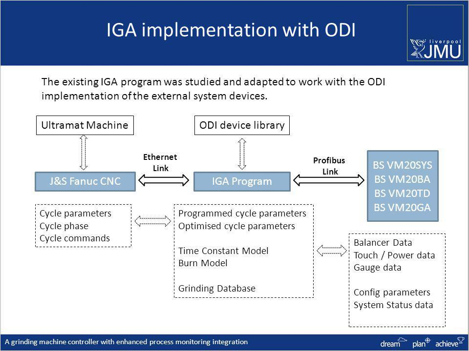IGA implementation with ODI A grinding machine controller with enhanced process monitoring integration IGA Program BS VM20SYS BS VM20BA BS VM20TD BS VM20GA J&S Fanuc CNC Ethernet Link Profibus Link Cycle parameters Cycle phase Cycle commands Balancer Data Touch / Power data Gauge data Config parameters System Status data Programmed cycle parameters Optimised cycle parameters Time Constant Model Burn Model Grinding Database ODI device libraryUltramat Machine The existing IGA program was studied and adapted to work with the ODI implementation of the external system devices.