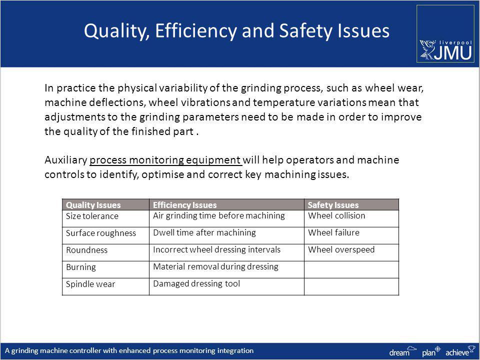 Quality, Efficiency and Safety Issues A grinding machine controller with enhanced process monitoring integration Quality IssuesEfficiency IssuesSafety Issues Size toleranceAir grinding time before machiningWheel collision Surface roughnessDwell time after machiningWheel failure RoundnessIncorrect wheel dressing intervalsWheel overspeed BurningMaterial removal during dressing Spindle wearDamaged dressing tool In practice the physical variability of the grinding process, such as wheel wear, machine deflections, wheel vibrations and temperature variations mean that adjustments to the grinding parameters need to be made in order to improve the quality of the finished part.