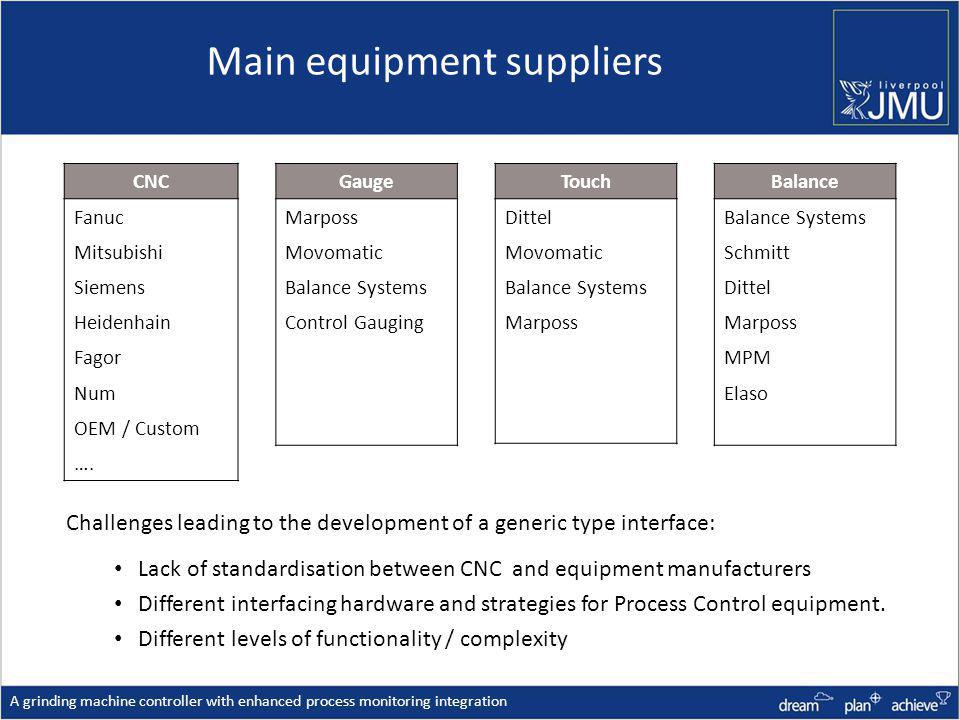 Main equipment suppliers A grinding machine controller with enhanced process monitoring integration Lack of standardisation between CNC and equipment manufacturers Different interfacing hardware and strategies for Process Control equipment.
