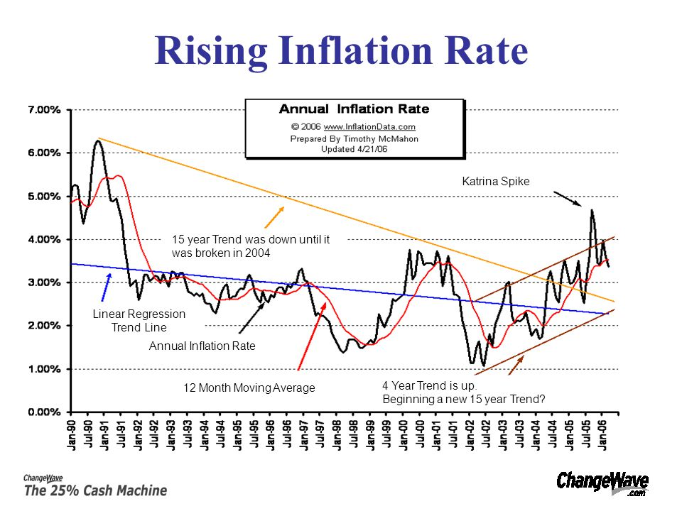 Rising Inflation Rate 15 year Trend was down until it was broken in 2004 Katrina Spike 12 Month Moving Average 4 Year Trend is up.