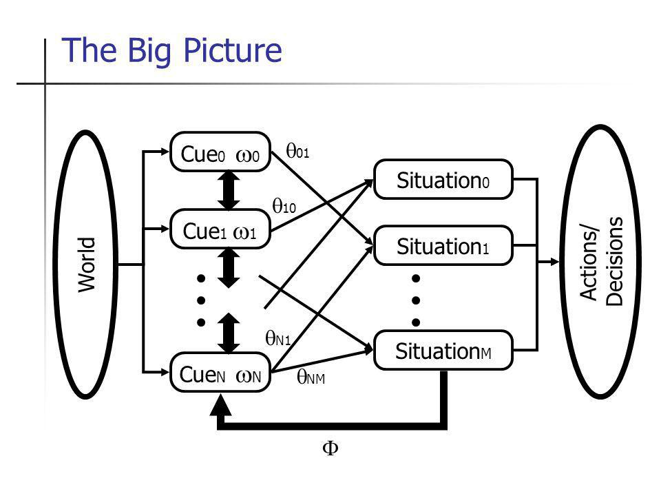 The Big Picture World Cue 0 0 Cue 1 1 Cue N N Situation 0 Situation 1 Situation M Actions/ Decisions 01 10 N1 NM