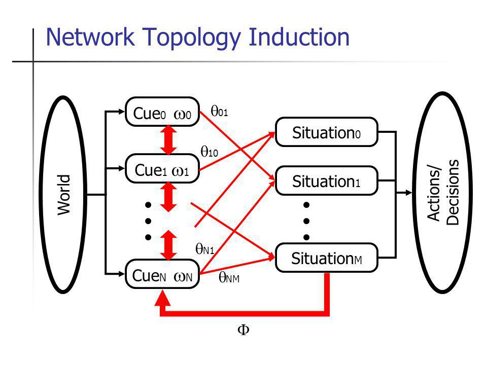 Topology Induction: Issues Find structure of interconnections between variables (I.e., cues, situations) Much harder than parameter acquisition Formally, maximum likelihood/MAP search through all possible networks