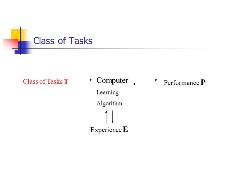 Class of Tasks Experience E ComputerLearningAlgorithm Class of Tasks T Performance P