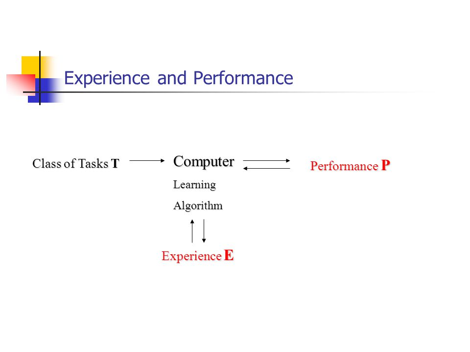 Experience and Performance Experience E ComputerLearningAlgorithm Class of Tasks T Performance P