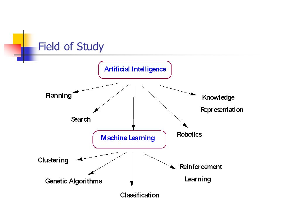 Multidisciplinary Field MachineLearning Probability & Statistics ComputationalComplexityTheory InformationTheory Philosophy Neurobiology ArtificialIntelligence