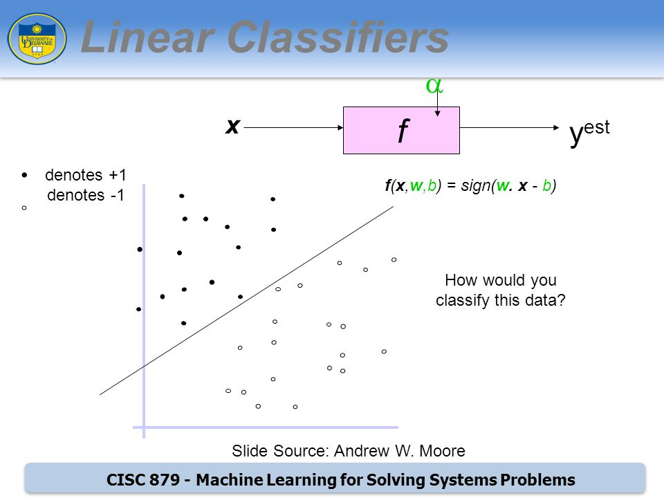 CISC Machine Learning for Solving Systems Problems f x y est denotes +1 denotes -1 f(x,w,b) = sign(w.