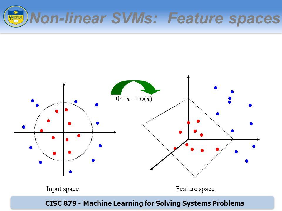 CISC Machine Learning for Solving Systems Problems Non-linear SVMs: Feature spaces Φ: x φ(x) Input spaceFeature space
