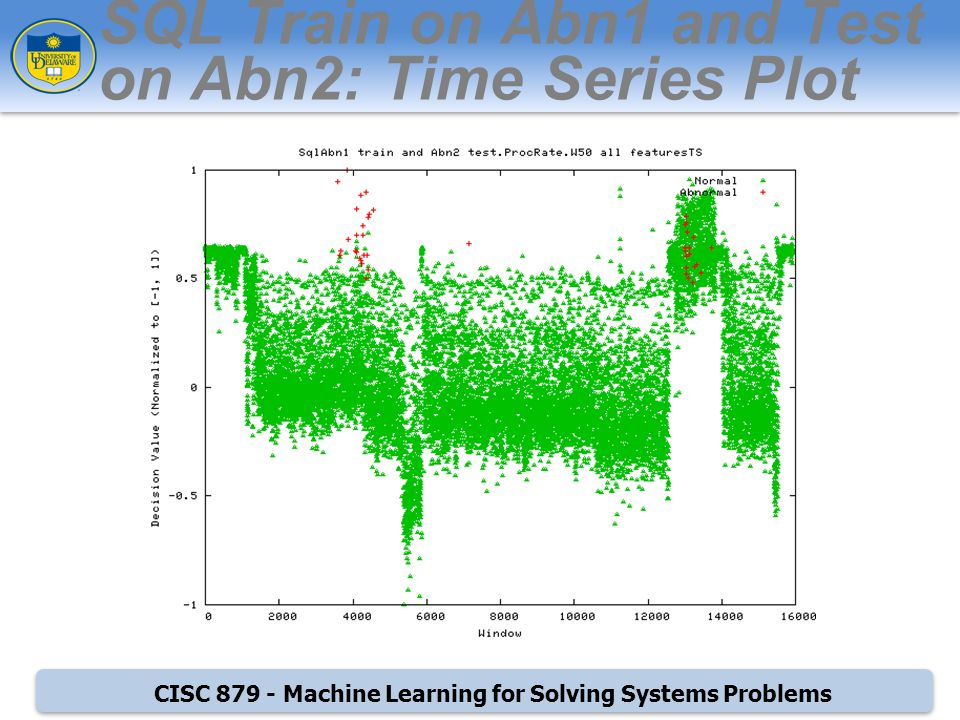 CISC Machine Learning for Solving Systems Problems SQL Train on Abn1 and Test on Abn2: Time Series Plot