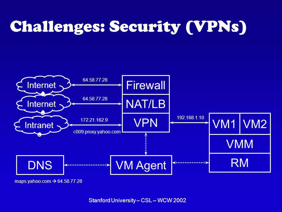 Stanford University – CSL – WCW 2002 Challenges: Security (VPNs) VMM VM1VM2 RM VM Agent VPN Intranet DNS 192.168.1.10 Firewall Internet 64.58.77.28 172.21.162.9 c009.proxy.yahoo.com maps.yahoo.com 64.58.77.28 NAT/LB Internet 64.58.77.28