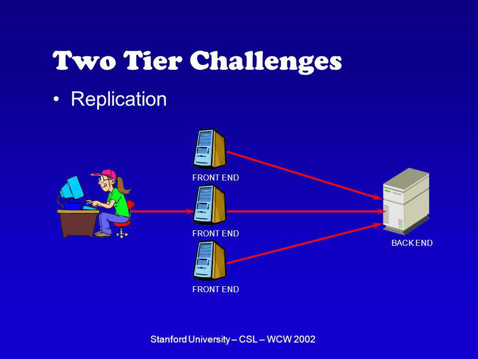 Stanford University – CSL – WCW 2002 Two Tier Challenges Replication BACK END FRONT END