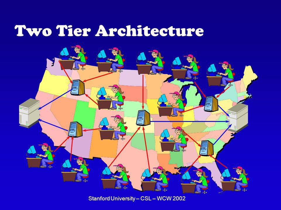 Stanford University – CSL – WCW 2002 Current & Future Work Global Server Placement Optimization VM Scheduling per RM Server Multiplexing Compute Utility (The Collective) ROC: Virtual Hot Standbys Internet Scale Applications Characteristics