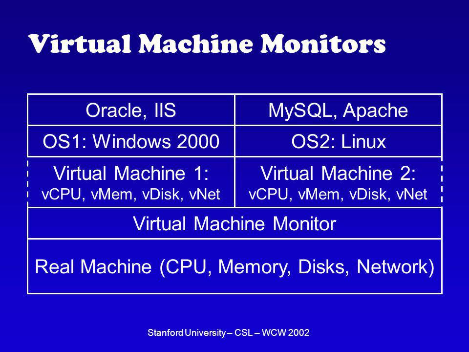 Stanford University – CSL – WCW 2002 Proposed Solution A network for delivering virtual machines (VMs) between real machines (RMs) running the virtual machine monitor (VMM) software.