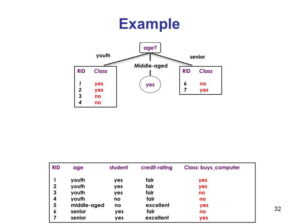 33 Example