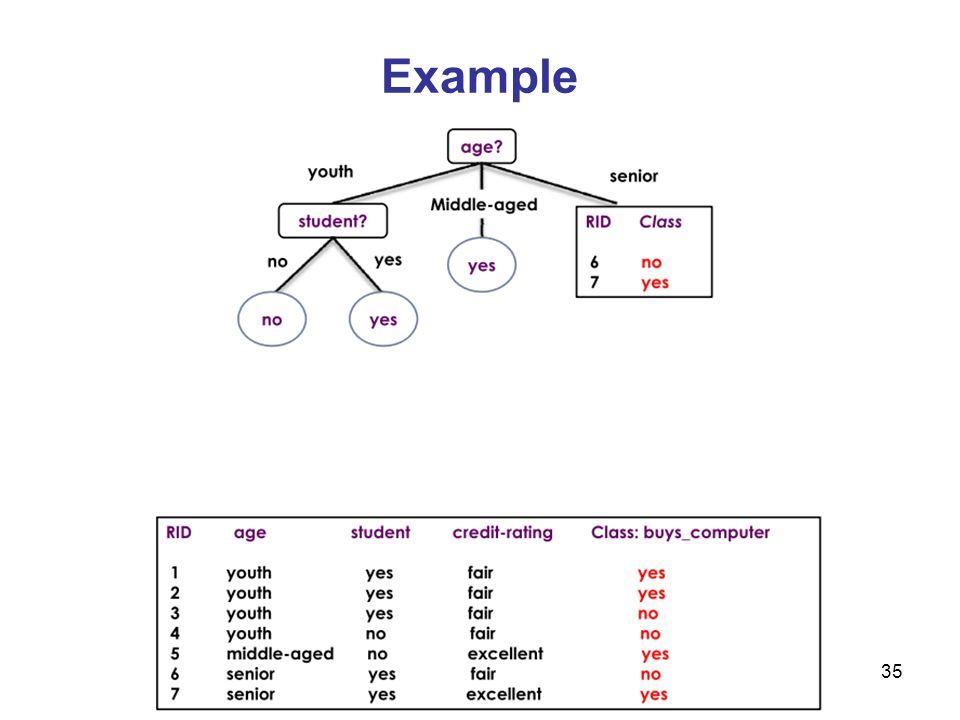 36 Example