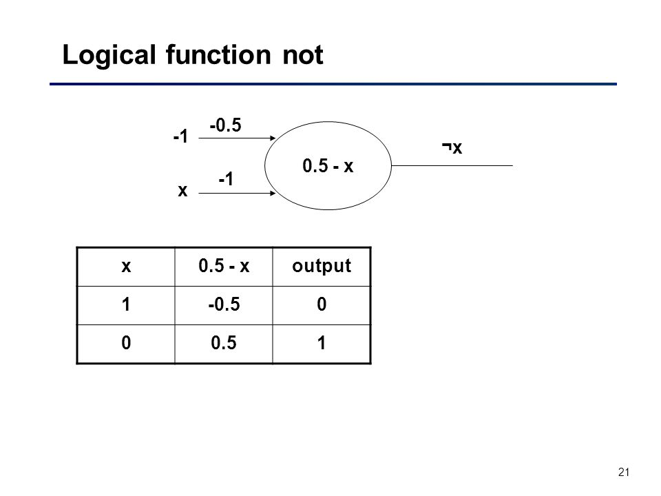 21 Logical function not ¬x¬x -0.5 x x0.5 - xoutput 1-0.50 00.51 0.5 - x