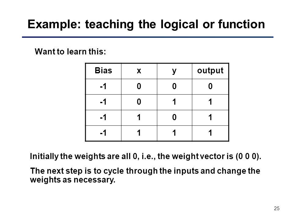 25 Example: teaching the logical or function Want to learn this: Biasxyoutput 000 011 101 111 Initially the weights are all 0, i.e., the weight vector is (0 0 0).
