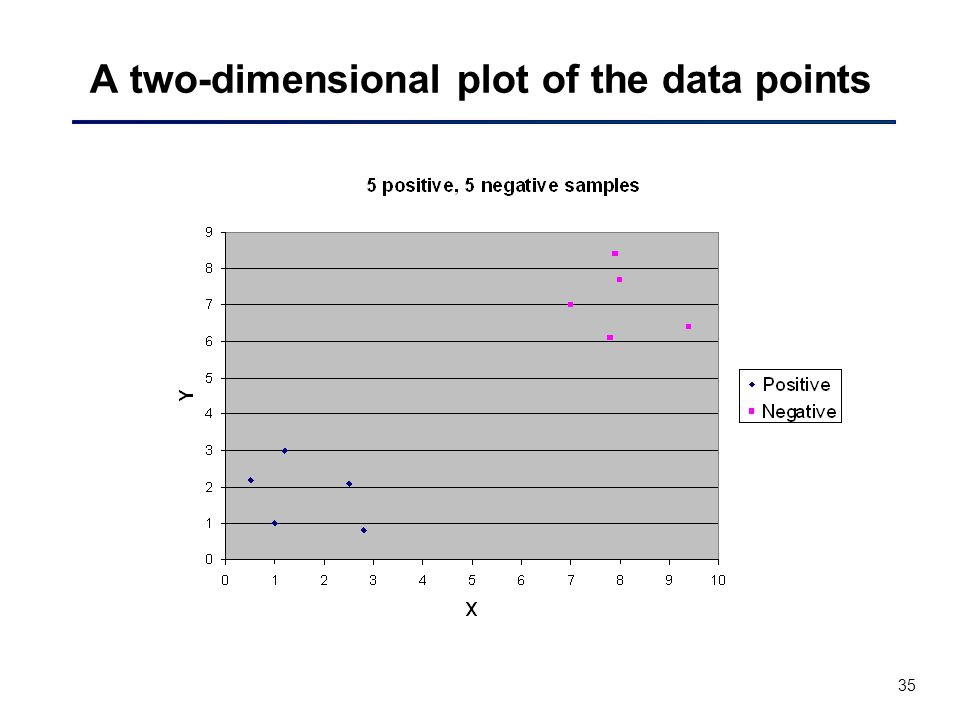 35 A two-dimensional plot of the data points