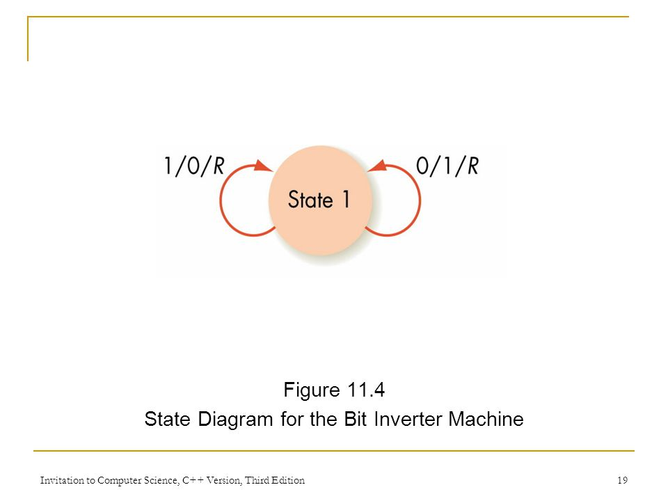 Invitation to Computer Science, C++ Version, Third Edition 19 Figure 11.4 State Diagram for the Bit Inverter Machine