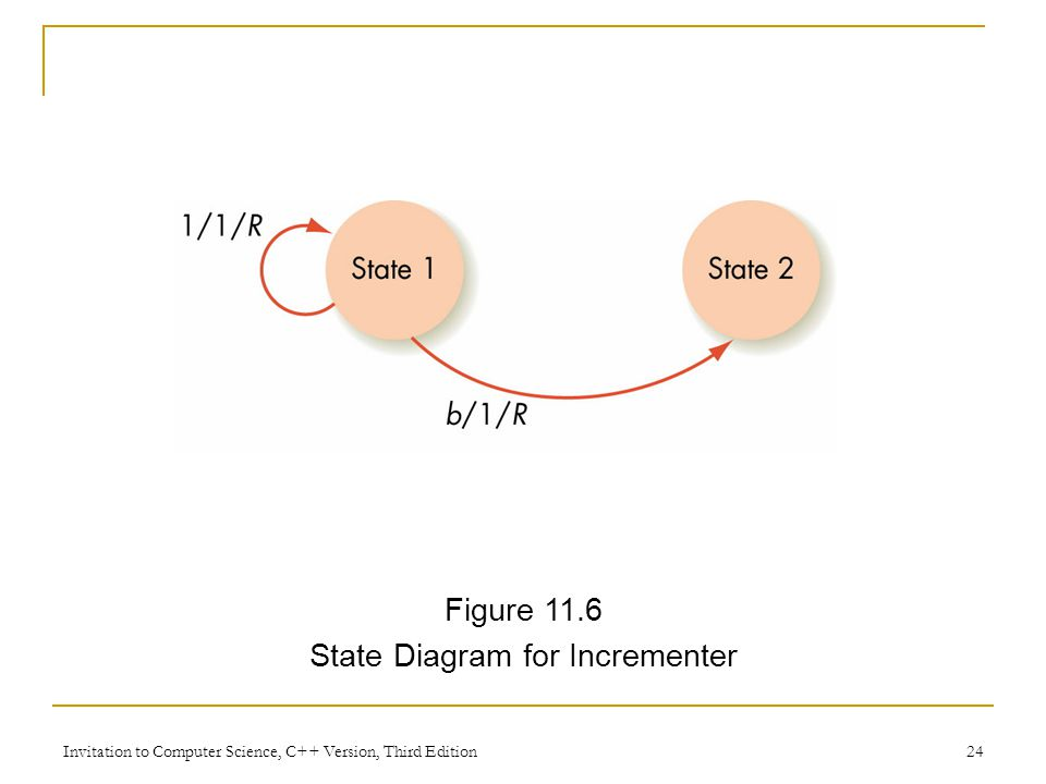 Invitation to Computer Science, C++ Version, Third Edition 24 Figure 11.6 State Diagram for Incrementer